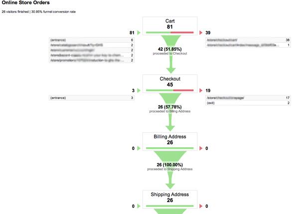 Funnel Visualization